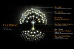 Baum als Symbol für kulturbasierte Wertschöpfung
